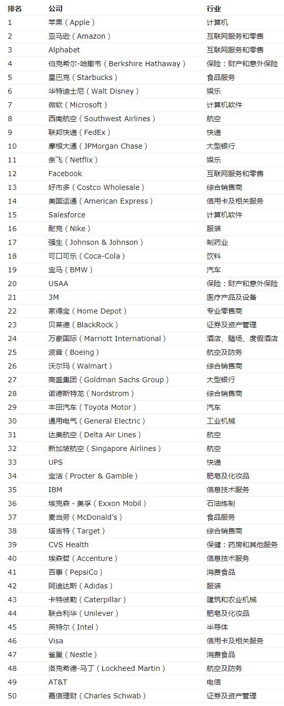2018年《財富》全球最受讚賞公司---財富中文網.jpg