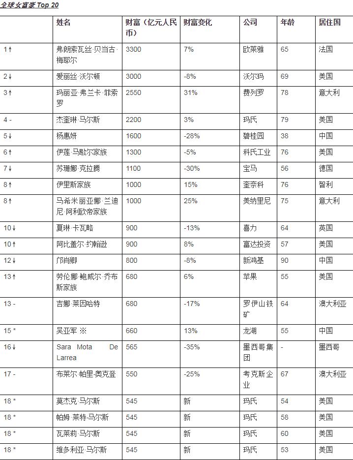 胡润百富---胡润研究院发布《2019胡润全球白手起家女富豪榜》.jpg