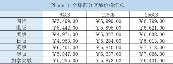 2019新iPhone全球比价:国行版的价格原来那么贵